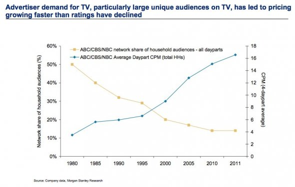 Morgan Stanley TV