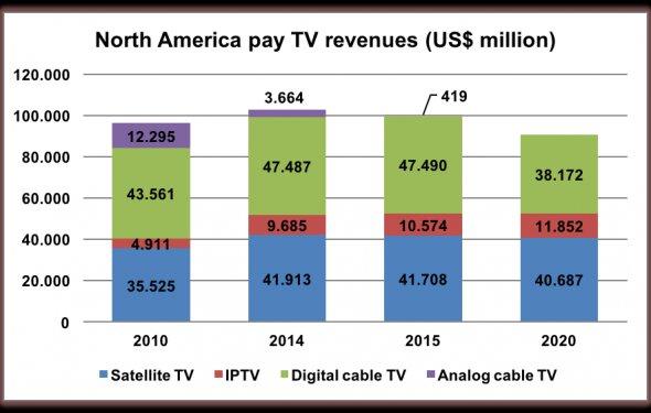 Satellite TV will lose a