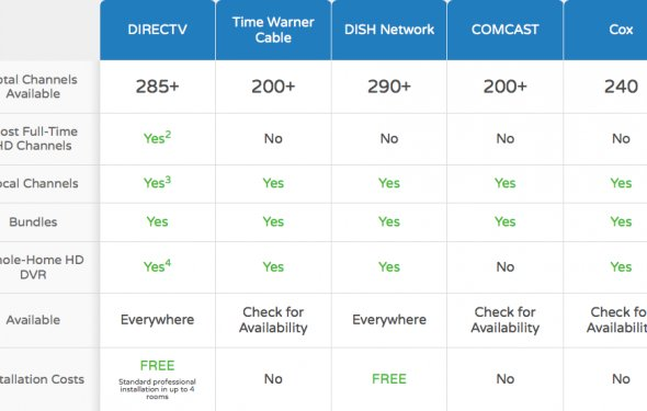 Satellite Tv Comparison