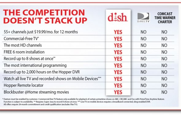 Dish vs directv vs cable2