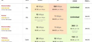 Cable TV providers Comparison