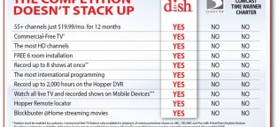 Cable versus DIRECTV TV