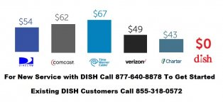 Dish Network cable Phone number