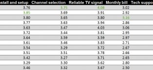 What is the best cable or satellite providers?