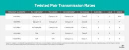 Twisted pair transmission rates